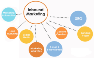 Inbound Marketing Ancona Macerata Marche web marketing
