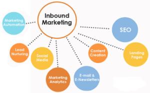 Inbound Marketing Ancona Macerata Marche web marketing