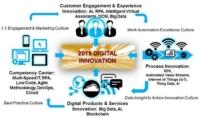 Innovazioni digitali 2018 web social pagine web gestione social