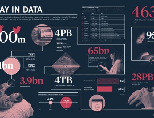Internet dati: cosa succede nel web oggi