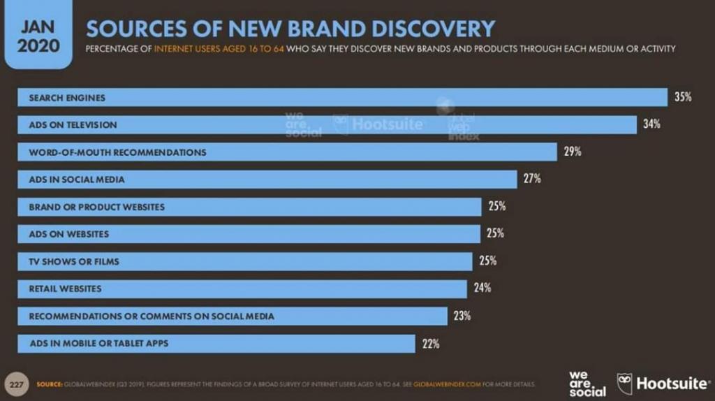 Visibilità motori di ricerca imprese: Motori di ricerca fonte per scoprire nuovi brand imprese importanza Seo e Indicizzazione