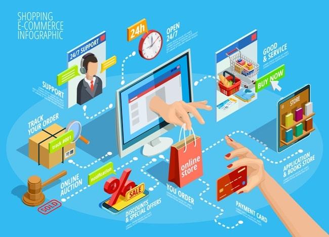 Come vendere online soluzioni strumenti ecommerce vendita web portali internet Ancona Macerata Ascoli Pesaro Perugia Rimini Milano