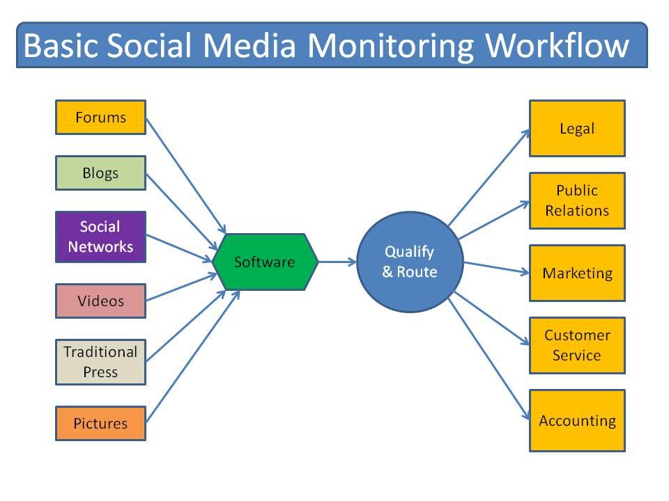 Social Media Listening consulenza assistenza servizio personalizzato aziende Ancona Macerata Ascoli Pesaro Marche Umbria
