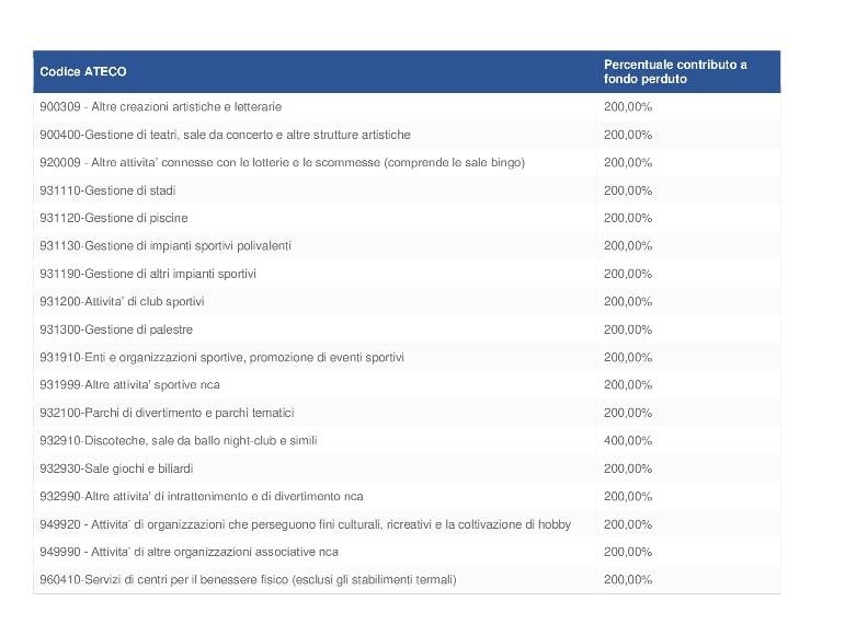 elenco Codici Ateco decreto ristori attività beneficiarie di contributi e finanziamenti